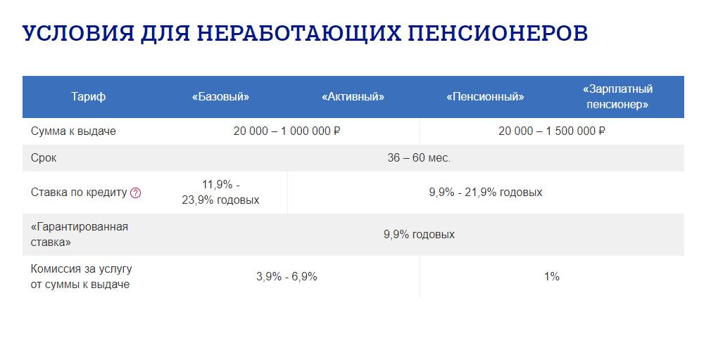pochta-bank-kredit-dlya-pensionerov_1