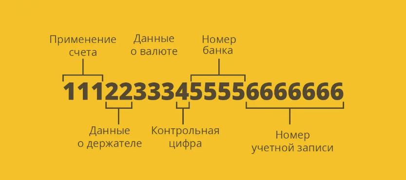 Номер текущего счета физического лица